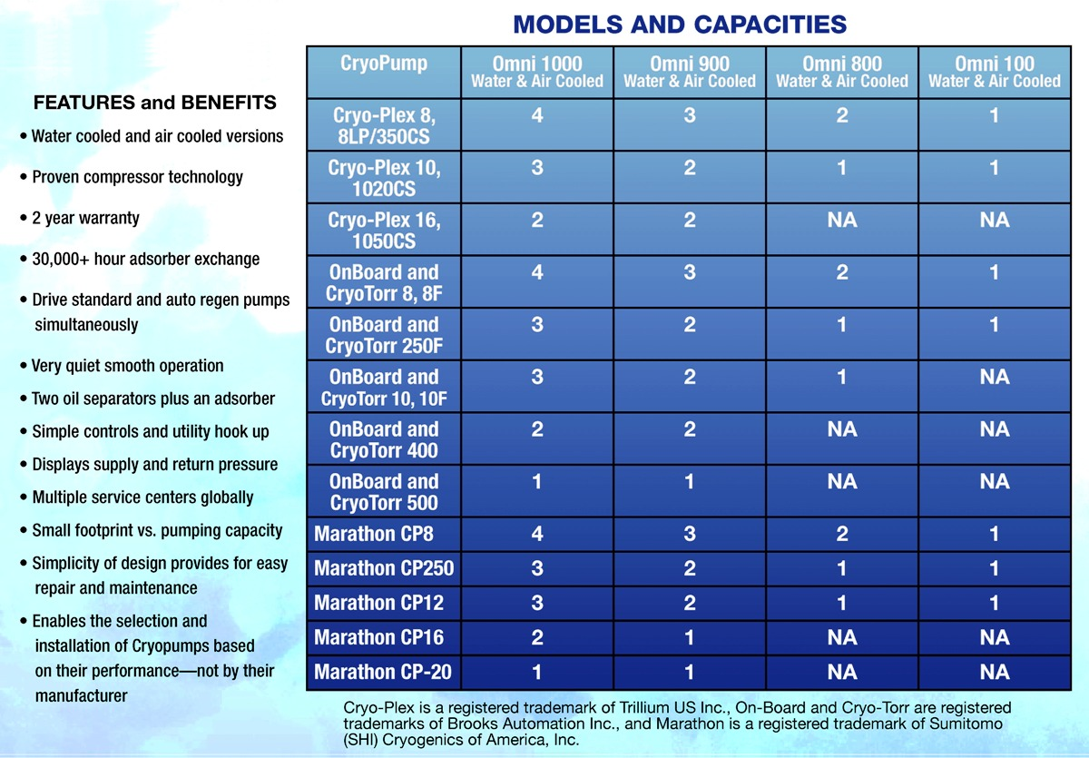 OMNI® Models & Capacities (chart)