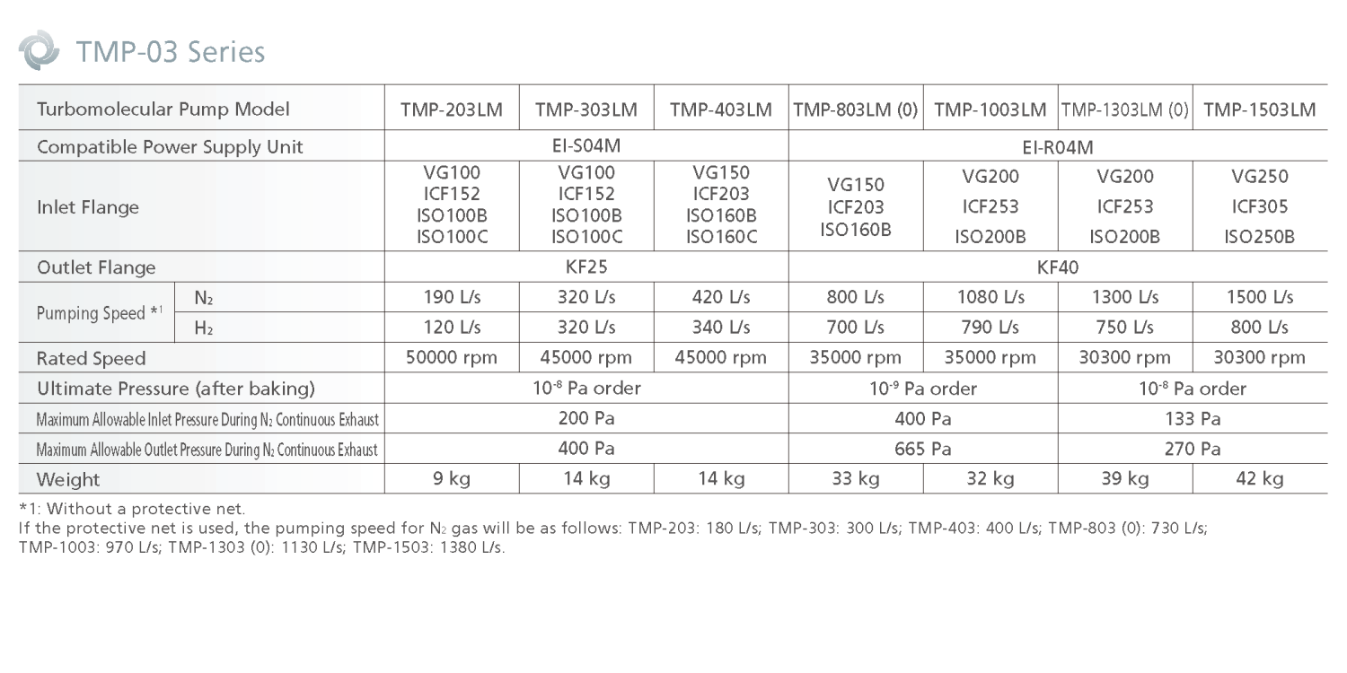 Shimadzu TMP-03 Specifications
