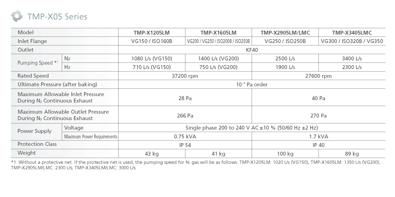 Shimadzu TMP-X05 Specifications